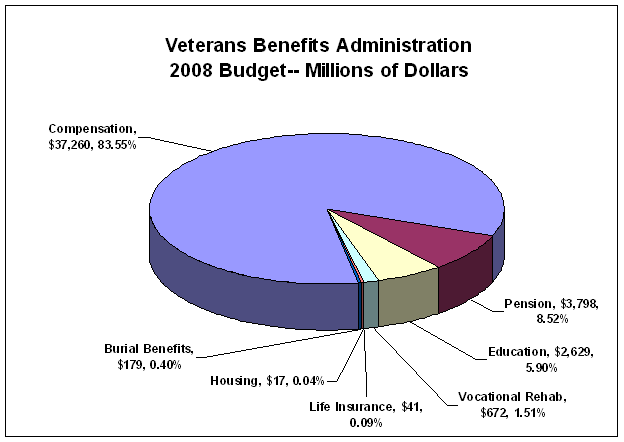 VA budget1