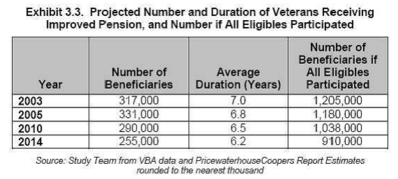 Veterans Aid and Attendance Pension Benefit