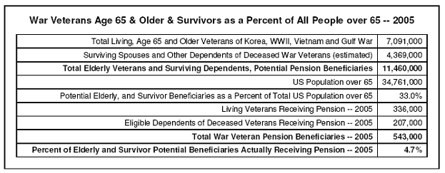 War veterans as a percent of all people
